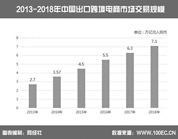 中国品牌借跨境电商渠道加速出海