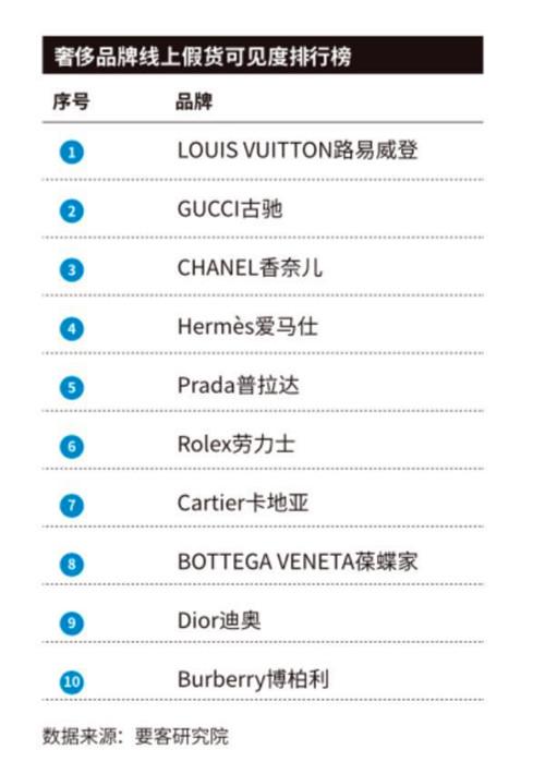 中国人网购奢侈品不满意占42% 线上假货可见度LV登榜首