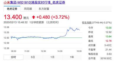 小米10线上直播发布 小米午后走高大涨4%